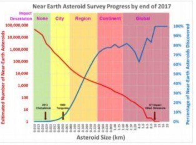 Les astéroïdes mesurant de 100 mètres à 1km pourraient détruire une