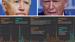 Dal razzismo alla disoccupazione, cosa deciderà la sfida Biden/Trump (di Eni