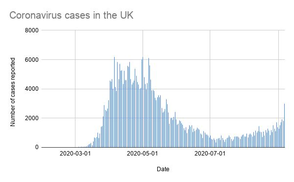 Number of new coronavirus cases reported in the UK each day