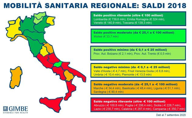 Rapporto Gimbe, il Nord dall'immigrazione sanitaria ci guadagna. Lombardia ed Emilia in
