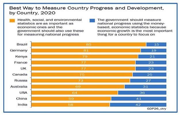 オレンジは、「健康や社会、環境に関する統計は経済的なものと同様に重要であり、政府は国家の進歩を測定するためにこれらを使う必要がある」と答えた割合。青は、「経済成長は国が焦点を当てるべき最も重要なものであり、政府は貨幣ベースの経済統計を使って国の成長を測定する必要がある」と答えた割合。