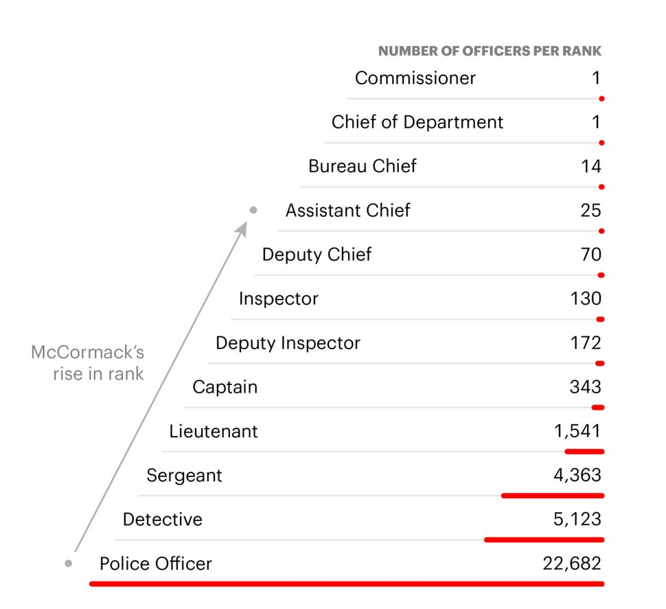Sources: Independent Budget Office; NYPD (Rob Weychert/ProPublica and Allen Tan/ProPublica; research by Mollie Simon/ProPubli