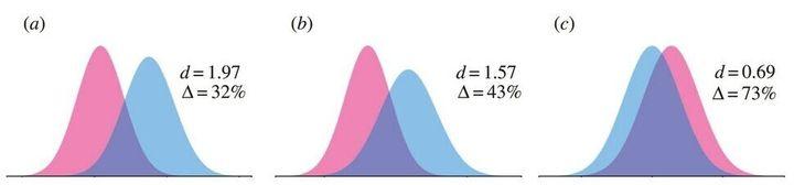 2016년 미국 에머리대학교 도나 메이니 교수가 제시한 남녀 신장, 뇌 크기, 해마 크기 차이 그래프. d는 두 집단의 평균 차이를 뜻하는 효과 크기(숫자가 클수록 두 집단의 차이가 큼), 델타(Δ)는 중복된 영역의 비율을 의미한다. 남녀 뇌의 크기 차이는 연구마다 차이가 있지만 대체로 비슷하다.