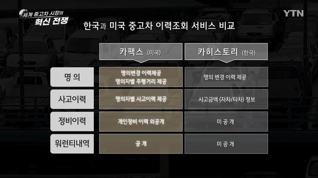 한국과 미국의 중고차 이력조회 서비스, 소비자가 받아볼 수 있는 정보의 차이는