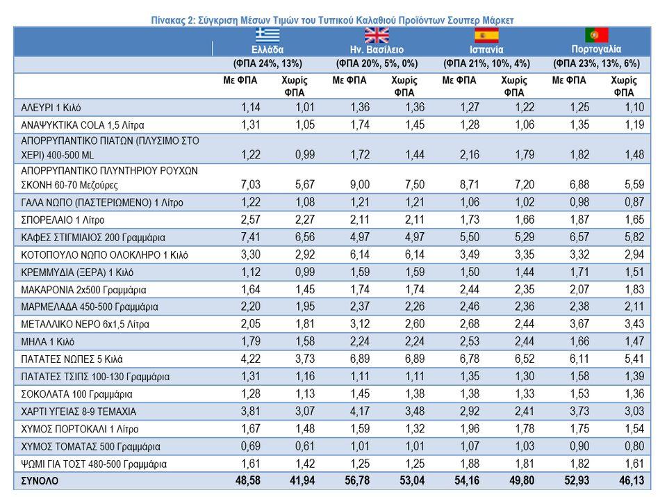 Τι έδειξε η σύγκριση τιμών στα σούπερ μάρκετ σε Ελλάδα, Βρετανία, Ισπανία,
