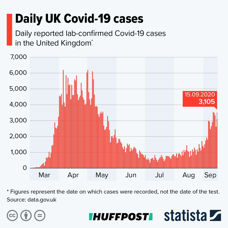 The Key Facts You Need To Know About Covid-19 In The UK Right Now
