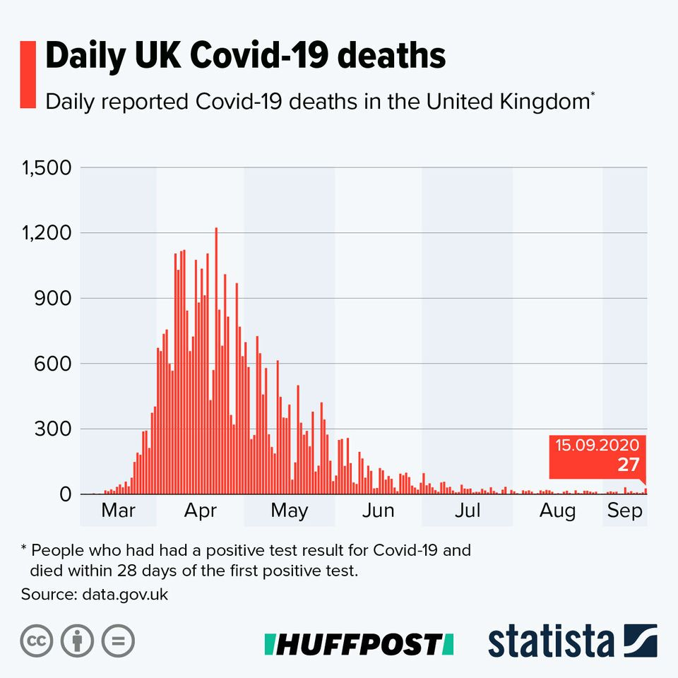 Number of Covid-19 deaths reported each day in the UK