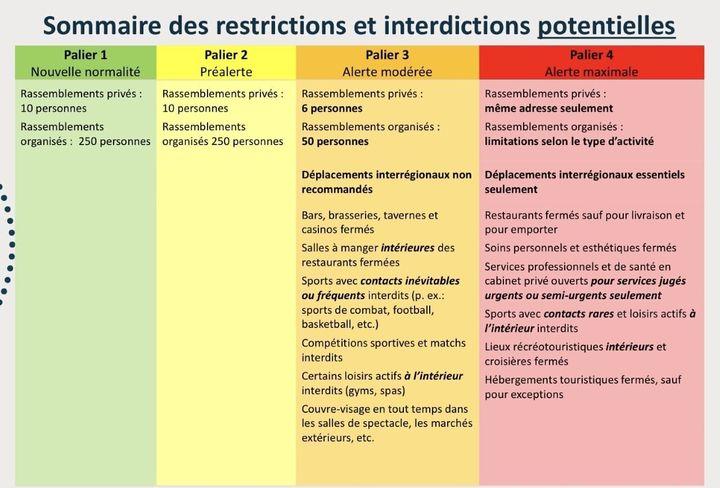 Un tableau présenté aux médecins spécialistes du Québec lundi détaille les mesures qui pourraient être adoptées en cas d'un reconfinement régional pour lutter contre la COVID-19.