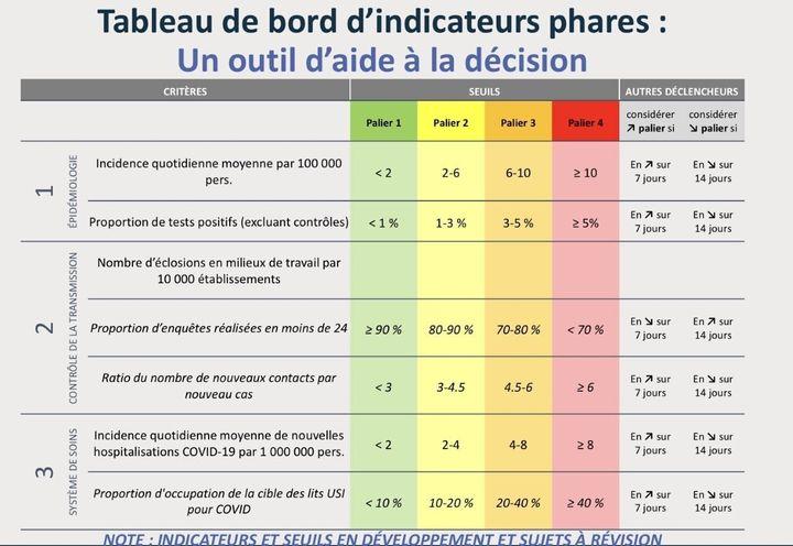 Document tiré d'une présentation d'un haut fonctionnaire de la direction générale de la Santé publique du Québec à la Fédération des médecins spécialistes ayant eu lieu lundi.