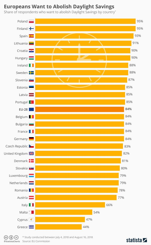 Το ποσοστό των Ευρωπαίων που θέλουν να καταργηθεί η θερινή ώρα, ανά χώρα. Οι Ελληνες είναι οι τελευταίοι στην Ε.Ε. που επιθυμούν κάτι τέτοιο.