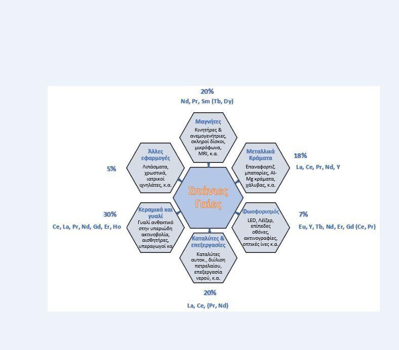 Εικ. 1ː Βασικές εφαρμογές και χρήσεις των σπάνιων γαιών στις παραγωγικές αλυσίδες αξίας βιομηχανικών...