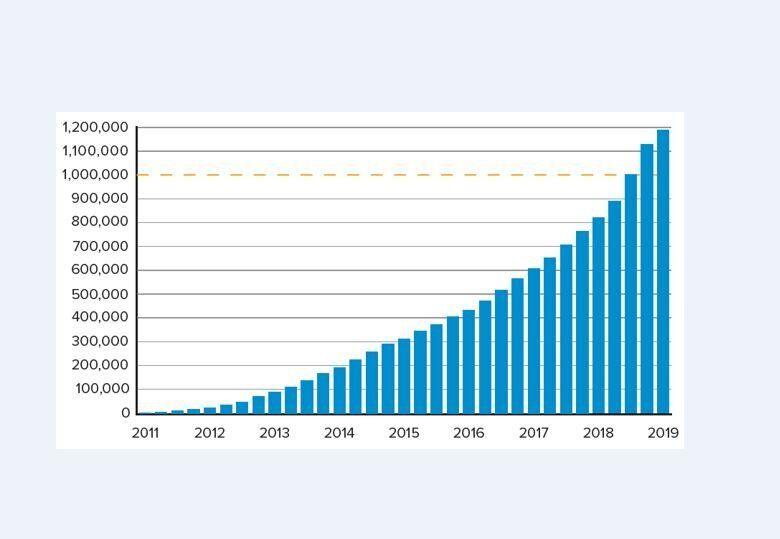 Εικ. 2ː Ετήσιες πωλήσεις ηλεκτρικών αυτοκινήτων στις ΗΠΑ από το 2011 έως το 2019. Πηγήː