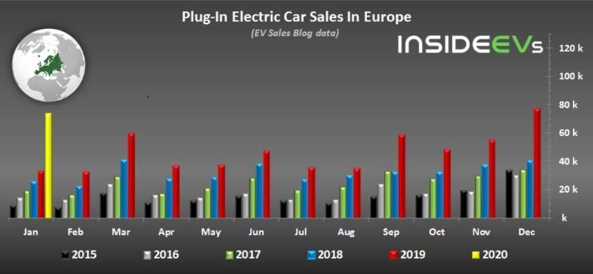 Εικ. 3ː Ετήσιες πωλήσεις ηλεκτρικών αυτοκινήτων στις ΗΠΑ από το 2015 έως το 2020. Πηγήː