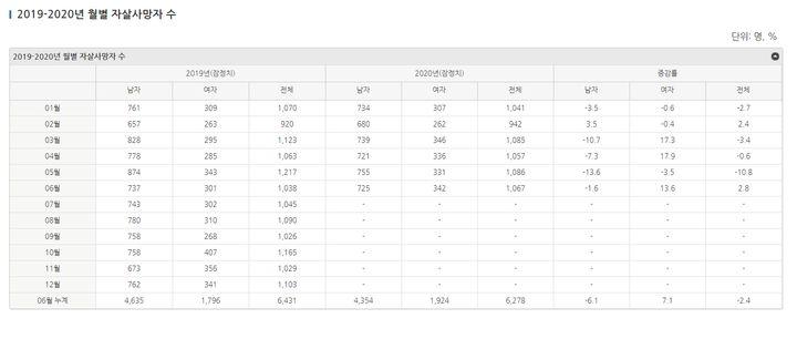 """2019~2020 월별 자살 사망자 수.&nbsp;<a href=""""https://spckorea-stat.or.kr/korea04.do"""" target=""""_blank"""" rel=""""noopener noreferrer"""">중앙자살예방센터</a>에 따르면, 올해 여성의 자살 증감율이 급증했다. 남성의 증감율이 마이너스를 기록한 것과 대조적이다.&nbsp;"""