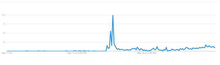 Búsquedas de filtros HEPA en Google durante la emisión de 'Informe Covid' (Telecinco).