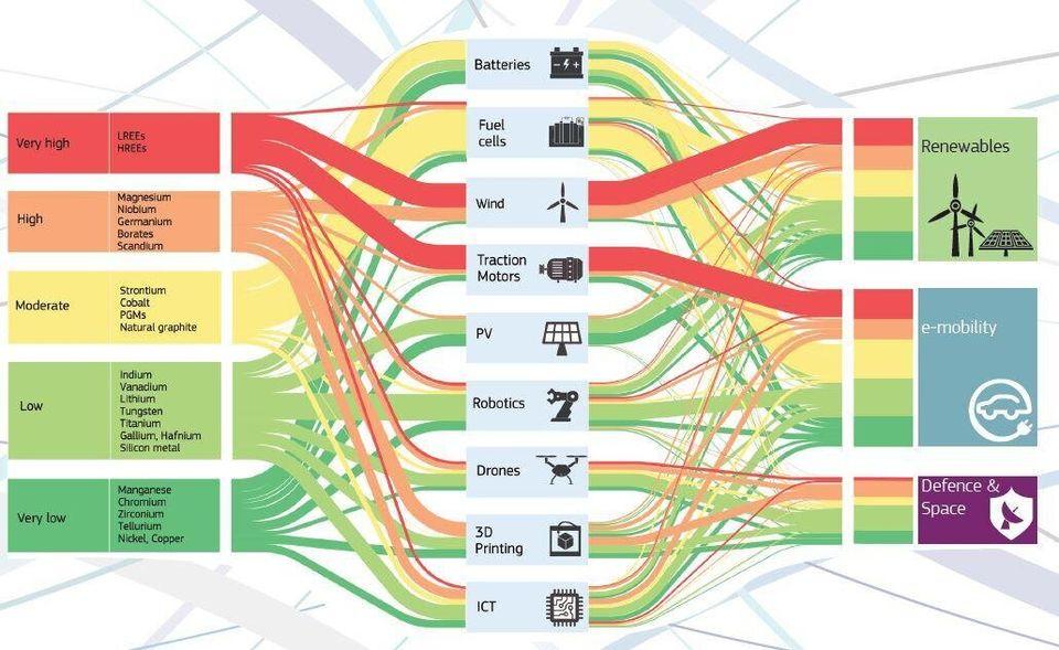 Σχ. 1: Οι κρίσιμες ορυκτές πρώτες ύλες που διακρίνονται αριστερά στο διάγραμμα υποστηρίζουν τις νέες τεχνολογίες και τα καινοτόμα προϊόντα (ενδιάμεσα στο διάγραμμα) που απαιτούνται για την παραγωγική αξιοποίηση των ανανεώσιμων πηγών ενέργειας και την υλοποίηση εφαρμογών που αφορούν στην ηλεκτροκίνηση, το διάστημα και την αμυντική βιομηχανία (δεξιά στο διάγραμμα).