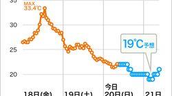 【今夜】東京でこの秋初の10℃台の可能性、富士山では雪も?