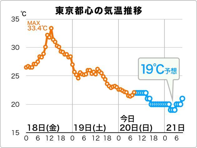 東京都心の気温推移