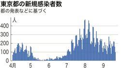東京都の新たな感染は98人 7日ぶりに100人下回る(新型コロナ)