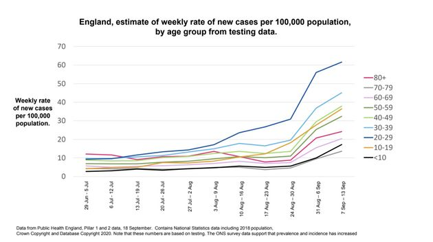 Weekly rate of new Covid-19 cases in England by age group