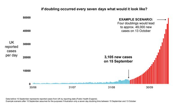 Estimates of how cases could rise in the coming months.