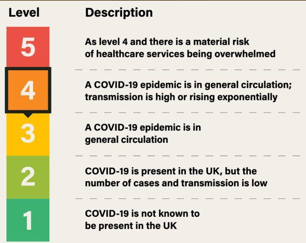 UK Coronavirus Alert Level Raised From Three To Four – Last Seen During Height Of Pandemic