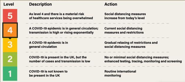 UK Coronavirus Alert Level Raised From Three To Four – Last Seen During Peak Of Pandemic