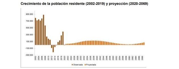 Proyección de la población en España