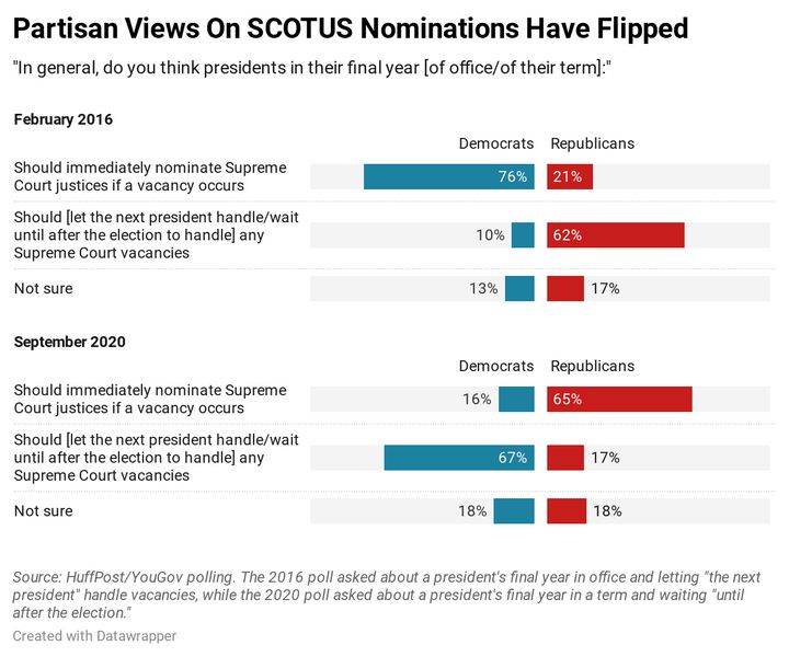 Results of a new HuffPost/YouGov survey on the Supreme Court.