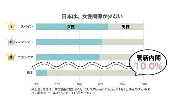 日本は国際的にみても、政治分野の男女格差が後進国だ