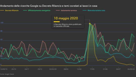 Decreto Rilancio: tutti sognano il fotovoltaico. L'analisi di Eni