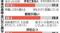 「○活」「○○ハラ」日本語にもう浸透⇒定着の背景には...(国語世論調査)