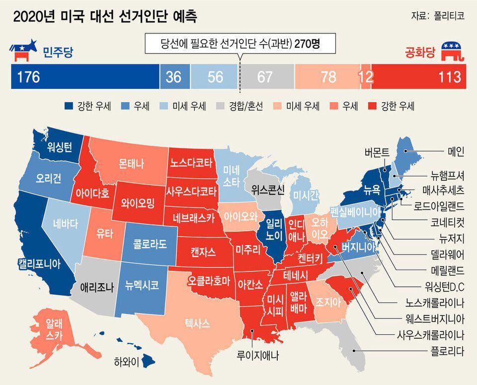 2020 미국 대선 결과 예측을 위한 6가지 관전포인트 : 여론조사, 선거인단,