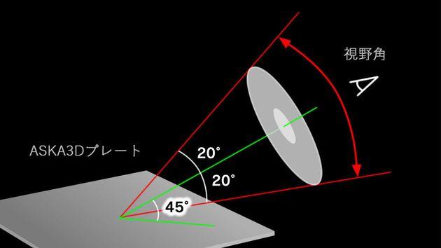 ▲プレートサイズが小さい場合は、正面の一定の位置からしか見れないが、大きくなれば結像する距離をさらに大きく取れるため視野率も広くなるという