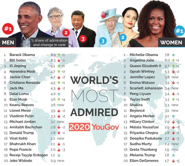 Poll Ranks Barack And Michelle Obama As The World's Most Admired Man And
