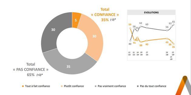 Plus qu'un tiers des Français font confiance au gouvernement pour gérer l'épidémie de coronavirus, chiffre...