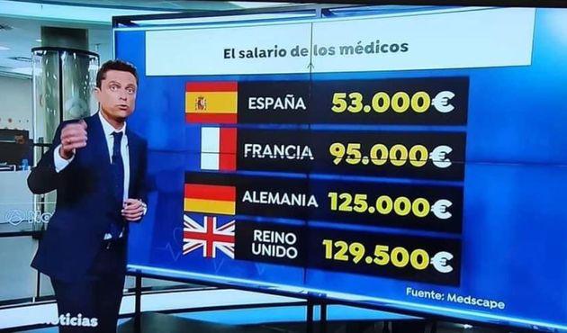 Gráfico de Antena 3 sobre los salarios de los