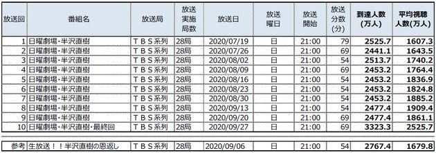 「日曜劇場・半沢直樹」各放送回の到達人数・平均視聴人数