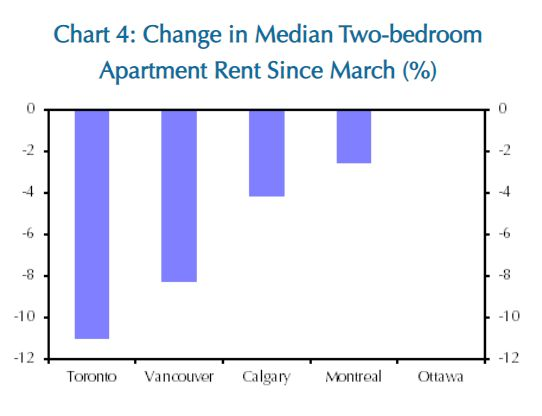 Rental rates for two-bedroom apartments have fallen in Canada's major cities, according to this chart from Capital Economics. (Ottawa rental rates remain unchanged.)
