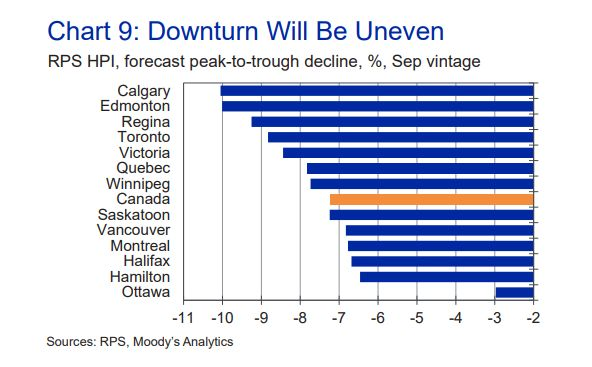 Moody's Analytics predicts Calgary and Edmonton will see the largest house price declines in the wake of the pandemic, while Ottawa will the smallest.