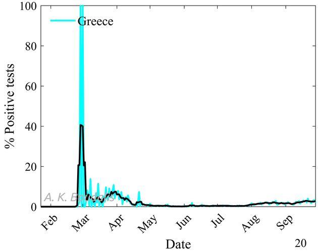 Εικόνα 2. Ποσοστό ημερησίων θετικών ελέγχων. Η μαύρη γραμμή αντιστοιχεί στον κυλιόμενο μέσο όρο 5