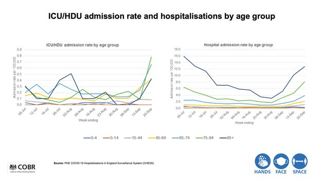 Covid Hospital Admissions Rising Sharply Among Over-65s, Official Figures Show