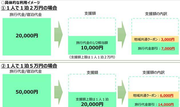 地域共通クーポンを活用した際の旅行代金の割引の一例