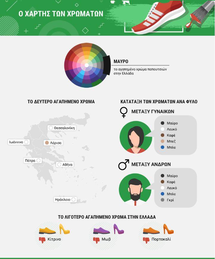 Ο χάρτης των χρωμάτων των παπουτσιών στην Ελλάδα