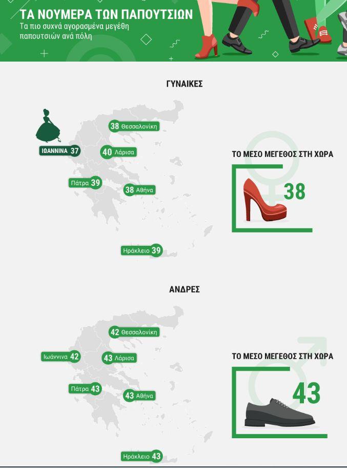 Τα νούμερα των παπουτσιών ανά την Ελλάδα