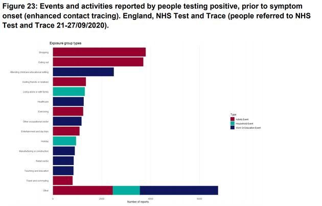 Events and activities reported by people testing positive, prior to symptom onset (enhanced contact tracing)