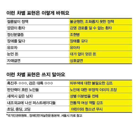 *국가인권위원회 , 장애인먼저실천운동본부, 서울시 자료