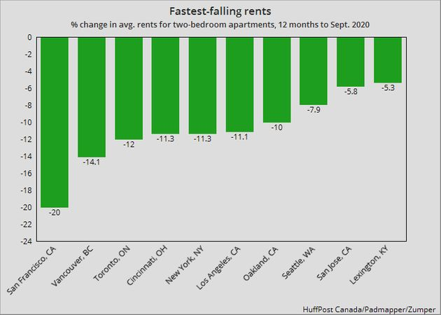 Rental Rates In Toronto, Vancouver Tank Faster Than Anywhere Except San