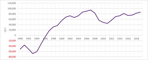 図1 東京都の年間転出入超過数の推移(暦年)