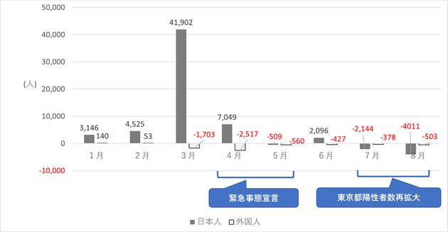 図3 2020年3~8月の東京都の日本人、外国人別転出入超過数